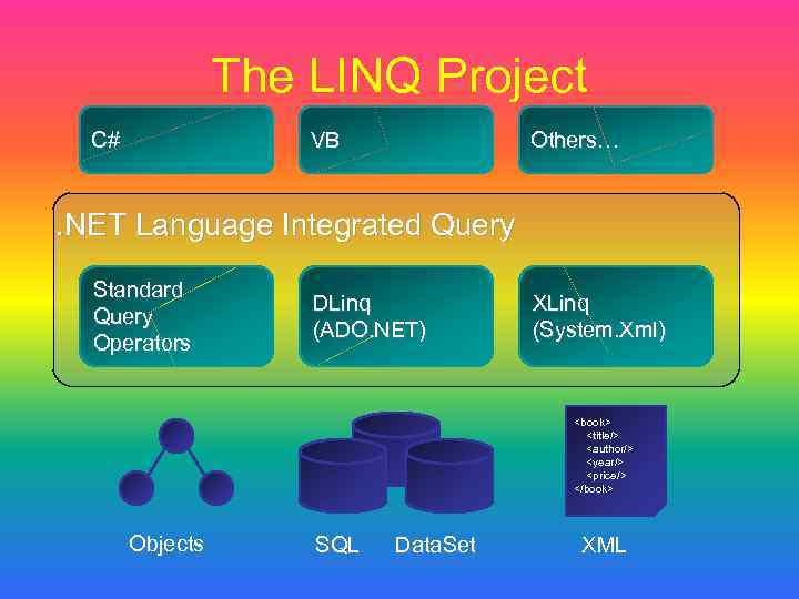 The LINQ Project C# VB Others… . NET Language Integrated Query Standard Query Operators