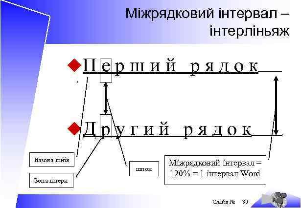 Міжрядковий інтервал – інтерліньяж u. П е р ш и й р я д