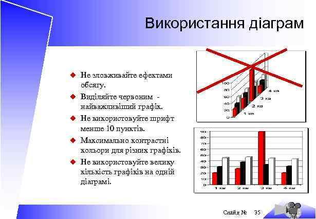Використання діаграм u Не зловживайте ефектами u u обсягу. Виділяйте червоним найважливіший графік. Не