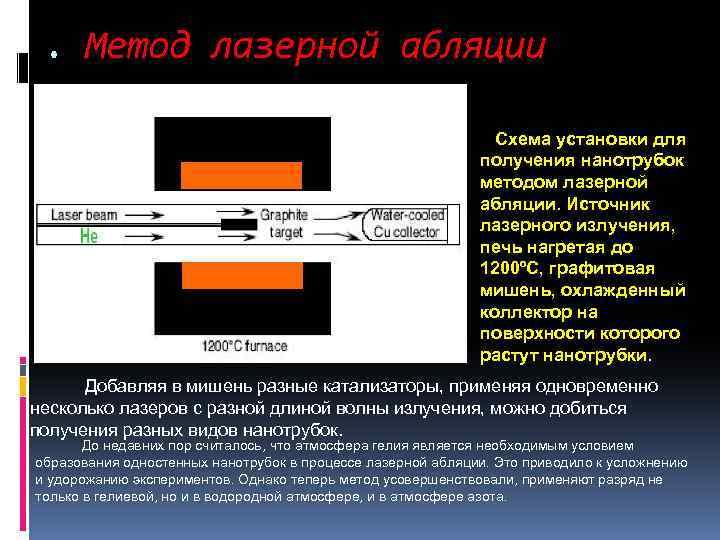 . Метод лазерной абляции Схема установки для получения нанотрубок методом лазерной абляции. Источник лазерного