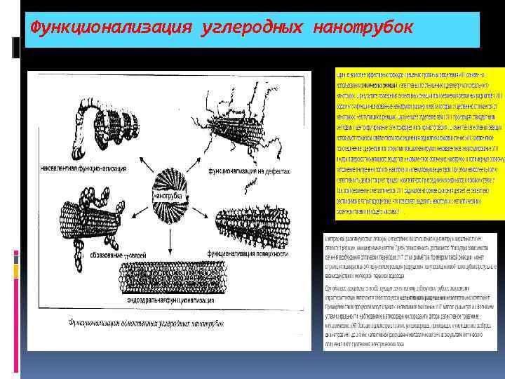 Функционализация углеродных нанотрубок