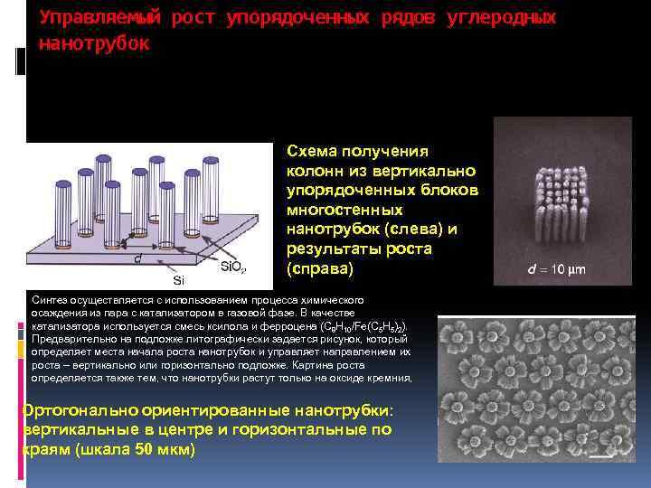 Управляемый рост упорядоченных рядов углеродных нанотрубок Схема получения колонн из вертикально упорядоченных блоков многостенных