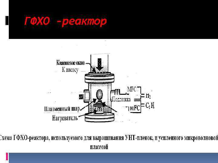 ГФХО -реактор