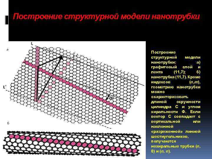 Построение структурной модели нанотрубки: а) графитовый слой и лента (11, 7); б) нанотрубка (11,