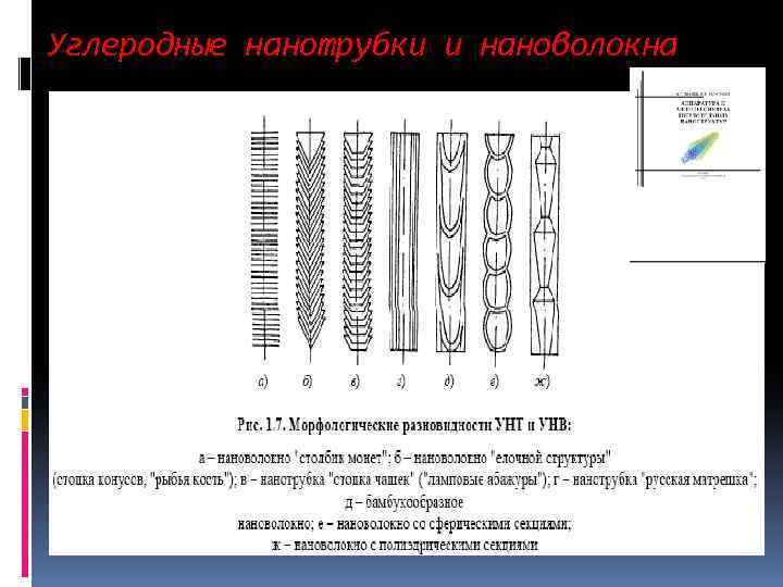 Углеродные нанотрубки и нановолокна
