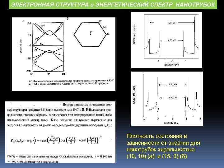 ЭЛЕКТРОННАЯ СТРУКТУРА и ЭНЕРГЕТИЧЕСКИЙ СПЕКТР НАНОТРУБОК Плотность состояний в зависимости от энергии для нанотрубок
