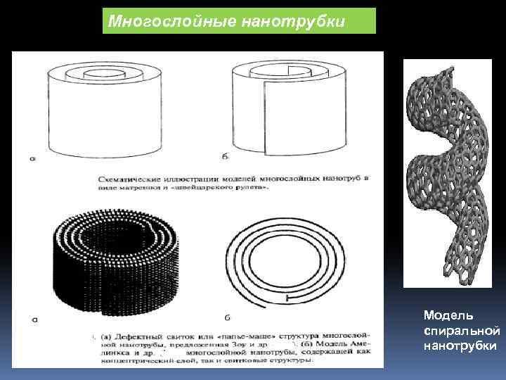 Многослойные нанотрубки Модель спиральной нанотрубки