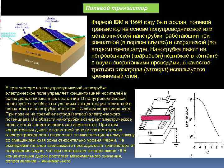 Полевой транзистор Фирмой IBM в 1998 году был создан полевой транзистор на основе полупроводниковой