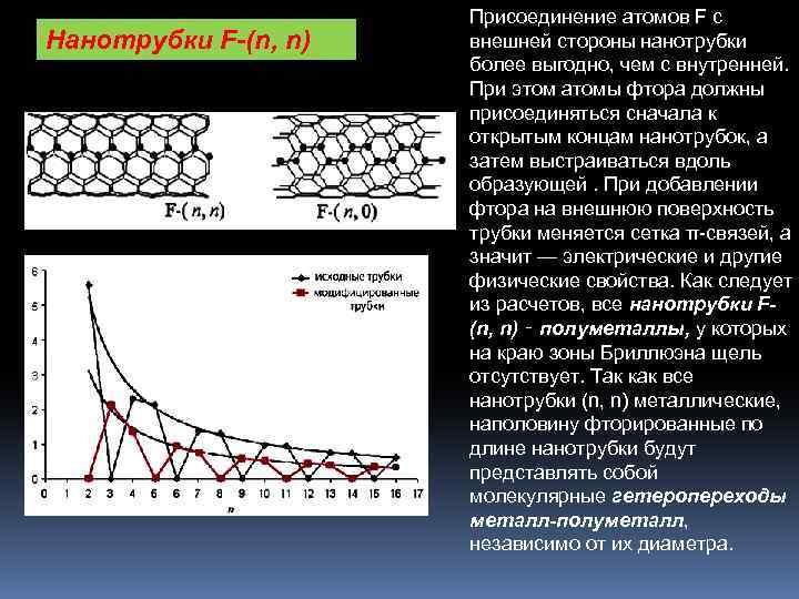 Нанотрубки F-(n, n) Присоединение атомов F с внешней стороны нанотрубки более выгодно, чем с