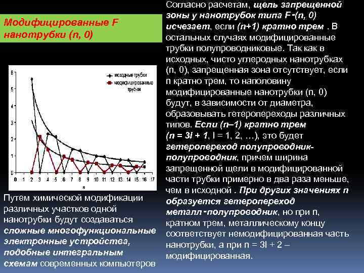 Согласно расчетам, щель запрещенной зоны у нанотрубок типа F‑(n, 0) Модифицированные F исчезает, если