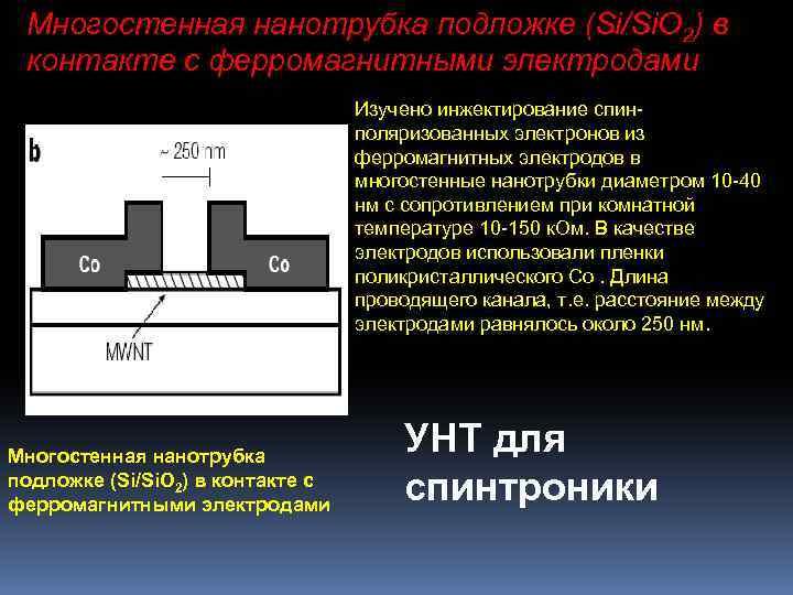 Многостенная нанотрубка подложке (Si/Si. O 2) в контакте с ферромагнитными электродами Изучено инжектирование спинполяризованных