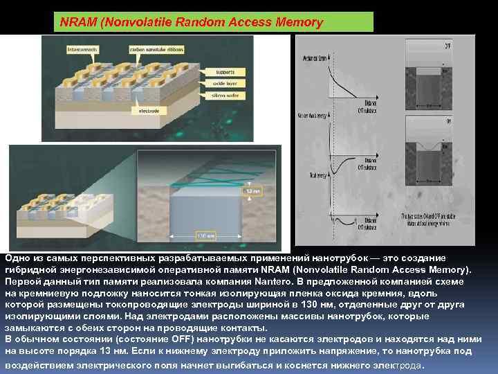 NRAM (Nonvolatile Random Access Memory Одно из самых перспективных разрабатываемых применений нанотрубок — это