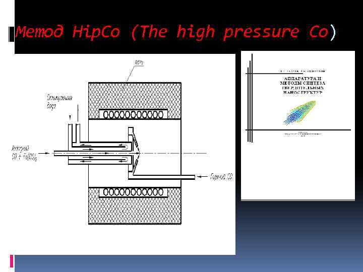 Метод Hip. Co (The high pressure Co)