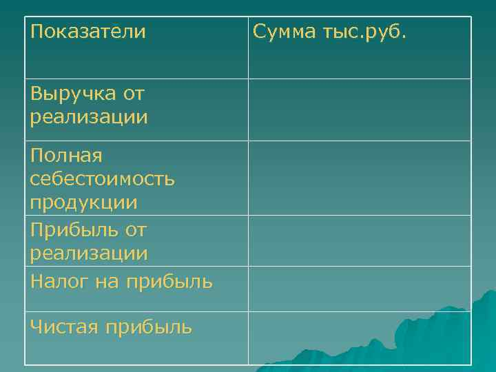 Показатели Выручка от реализации Полная себестоимость продукции Прибыль от реализации Налог на прибыль Чистая
