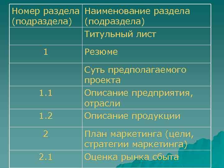 Номер раздела Наименование раздела (подраздела) Титульный лист 1 1. 2 2 2. 1 Резюме
