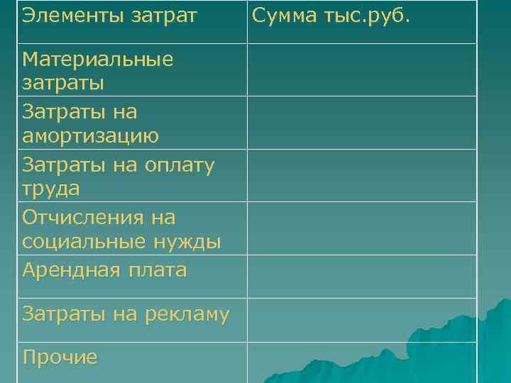 Элементы затрат Материальные затраты Затраты на амортизацию Затраты на оплату труда Отчисления на социальные