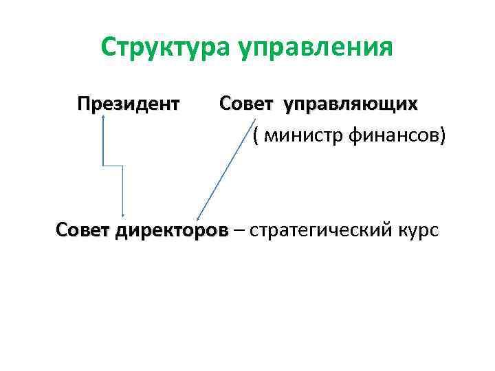 Структура управления Президент Совет управляющих ( министр финансов) Совет директоров – стратегический курс