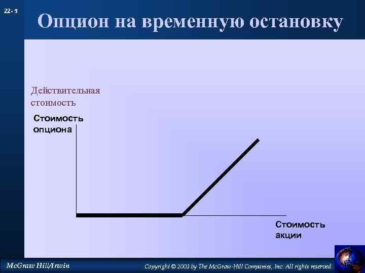 22 - 5 Опцион на временную остановку Действительная стоимость Стоимость опциона Стоимость акции Mc.