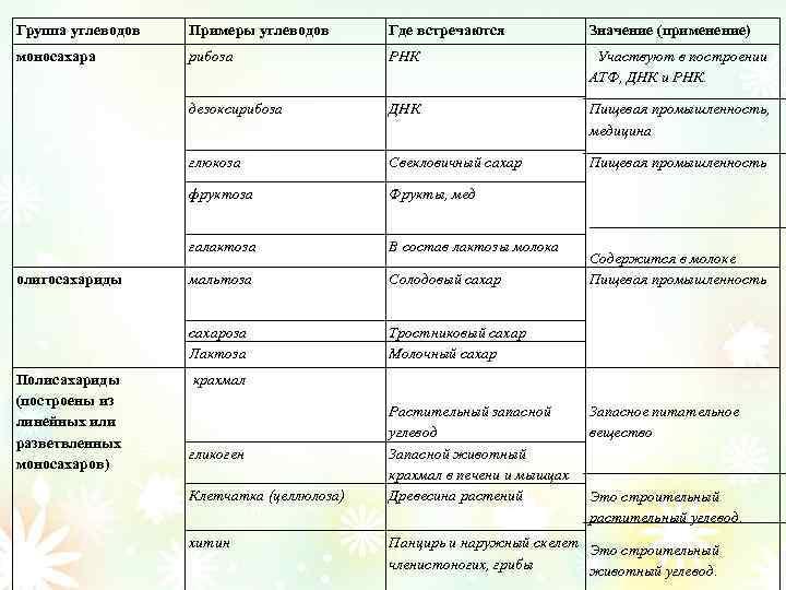 Группа углеводов Примеры углеводов Где встречаются Значение (применение) моносахара рибоза РНК дезоксирибоза ДНК Участвуют