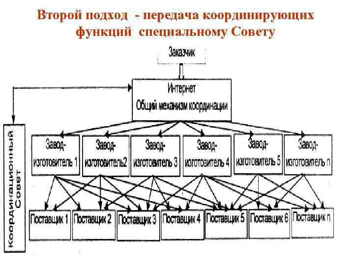 Второй подход передача координирующих функций специальному Совету