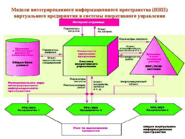 Модели интегрированного информационного пространства (ИИП) виртуального предприятия и системы оперативного управления