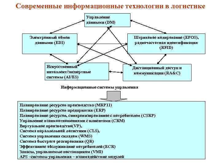Современные информационные технологии в логистике Управление данными (DM) Электронный обмен данными (EDI) Искусственный интеллект/экспертные