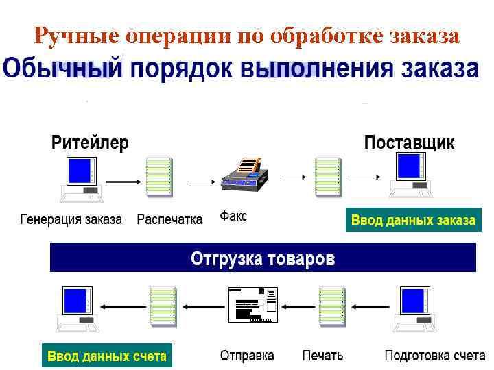 Ручные операции по обработке заказа