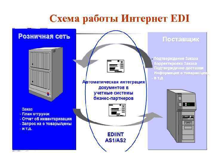 Схема работы Интернет EDI