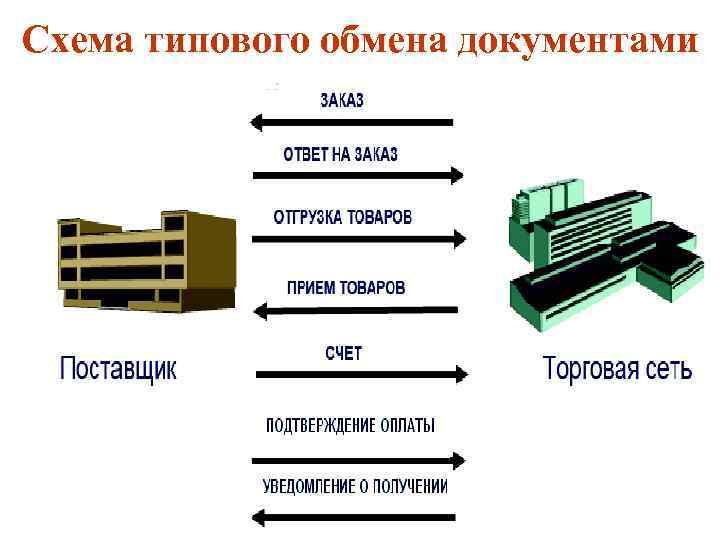 Схема типового обмена документами