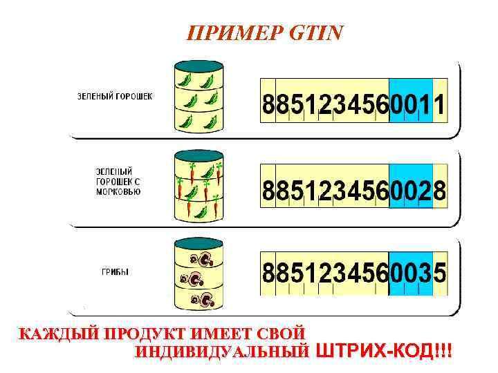 ПРИМЕР GTIN КАЖДЫЙ ПРОДУКТ ИМЕЕТ СВОЙ ИНДИВИДУАЛЬНЫЙ ШТРИХ-КОД!!!