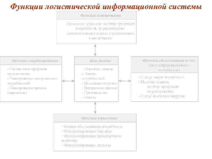 Функции логистической информационной системы
