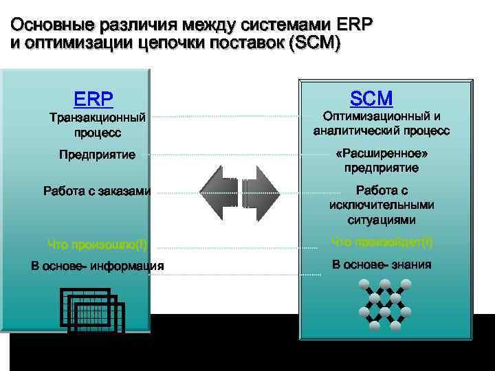 Основные различия между системами ERP и оптимизации цепочки поставок (SCM) ERP SCM Транзакционный процесс