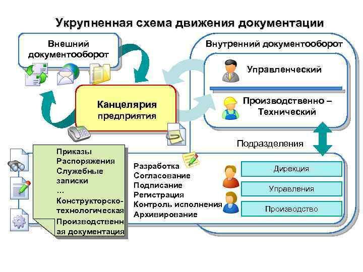 Укрупненная схема движения документации Внешний документооборот Внутренний документооборот Управленческий Канцелярия предприятия Приказы Распоряжения Служебные