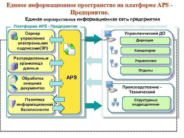 Единое информационное пространство на платформе APS Предприятие. Единая корпоративная информационная сеть предприятия Платформа APS