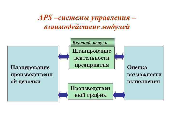 APS –системы управления – взаимодействие модулей Входной модуль Планирование производственн ой цепочки Планирование деятельности