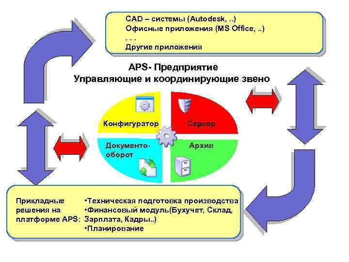 CAD – системы (Autodesk, . . ) Офисные приложения (MS Office, . . ).
