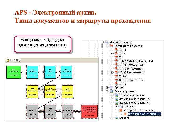 APS Электронный архив. Типы документов и маршруты прохождения Настройка маршрута прохождения документа