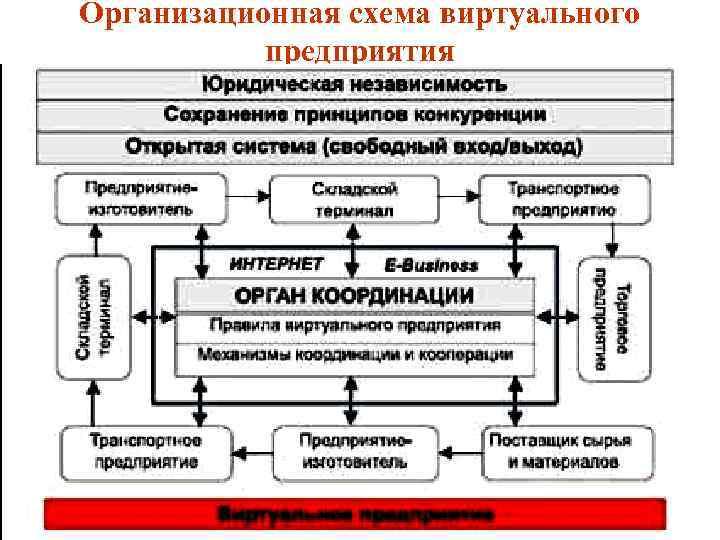 Организационная схема виртуального предприятия