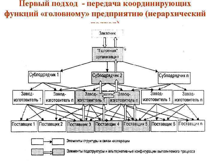 Первый подход передача координирующих функций «головному» предприятию (иерархический подход)