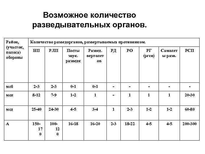 Возможное количество разведывательных органов. Район, (участок, полоса) обороны Количество разведорганов, развертываемых противником. НП РЛП