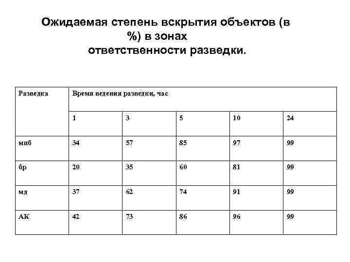 Ожидаемая степень вскрытия объектов (в %) в зонах ответственности разведки. Разведка Время ведения разведки,