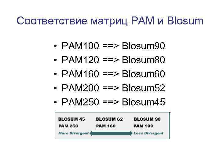 Соответствие матриц PAM и Blosum • • • PAM 100 ==> Blosum 90 PAM