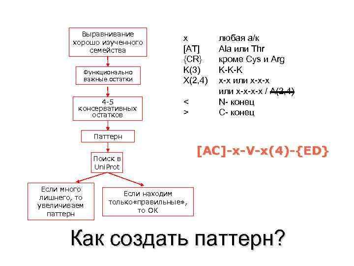Выравнивание хорошо изученного семейства Функционально важные остатки 4 -5 консервативных остатков x [AT] {CR}