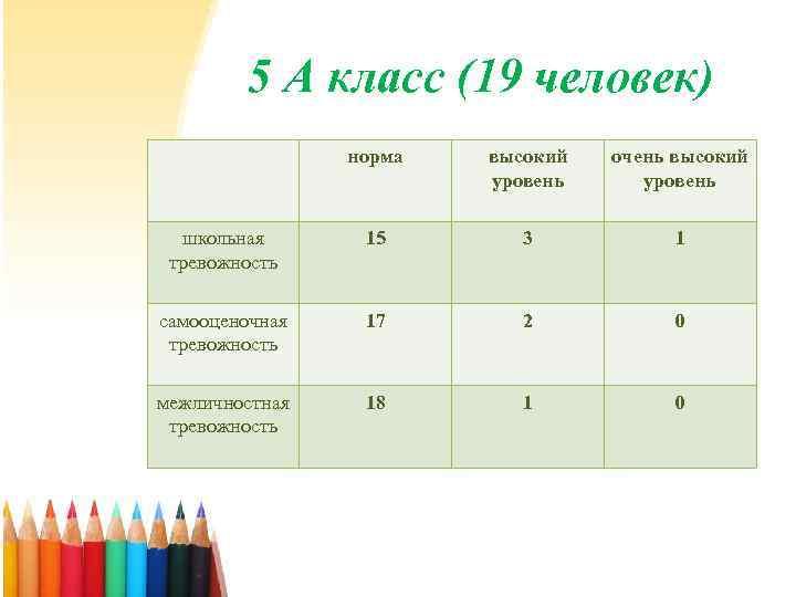 5 А класс (19 человек) норма высокий уровень очень высокий уровень школьная тревожность 15