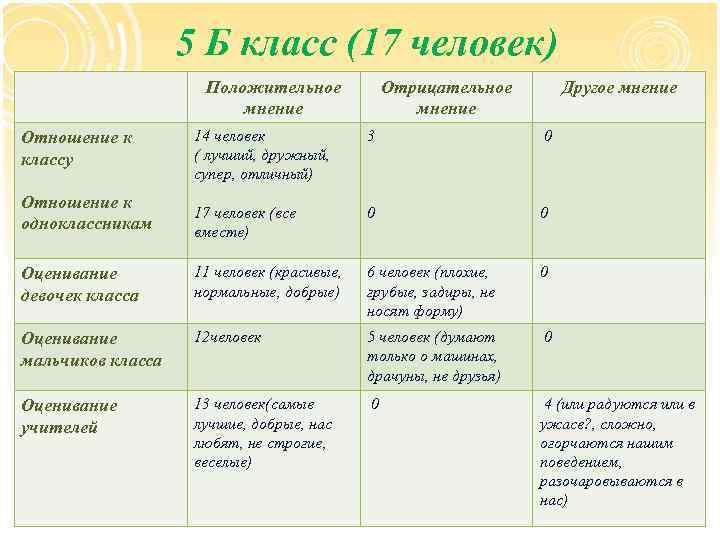 5 Б класс (17 человек) Положительное мнение Отрицательное мнение Другое мнение 14 человек (