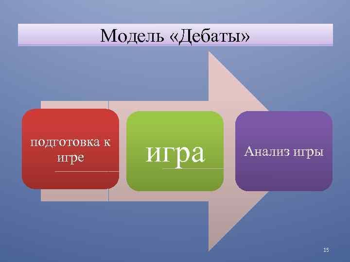 Модель «Дебаты» подготовка к игре игра Анализ игры 15