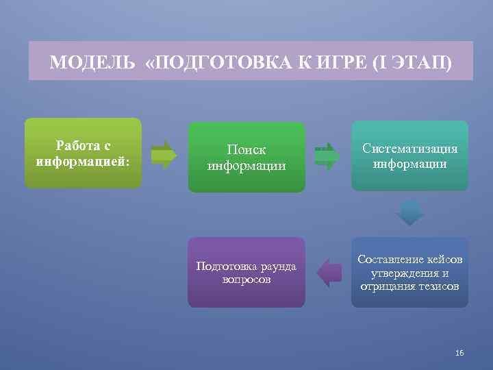 МОДЕЛЬ «ПОДГОТОВКА К ИГРЕ (I ЭТАП) Работа с информацией: Поиск информации Систематизация информации Подготовка