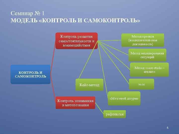 Семинар № 1 МОДЕЛЬ «КОНТРОЛЬ И САМОКОНТРОЛЬ» Контроль развития самостоятельности и взаимодействия Метод проекта