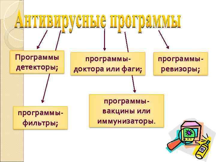 Программы детекторы; программыфильтры; программыдоктора или фаги; программывакцины или иммунизаторы. программыревизоры;