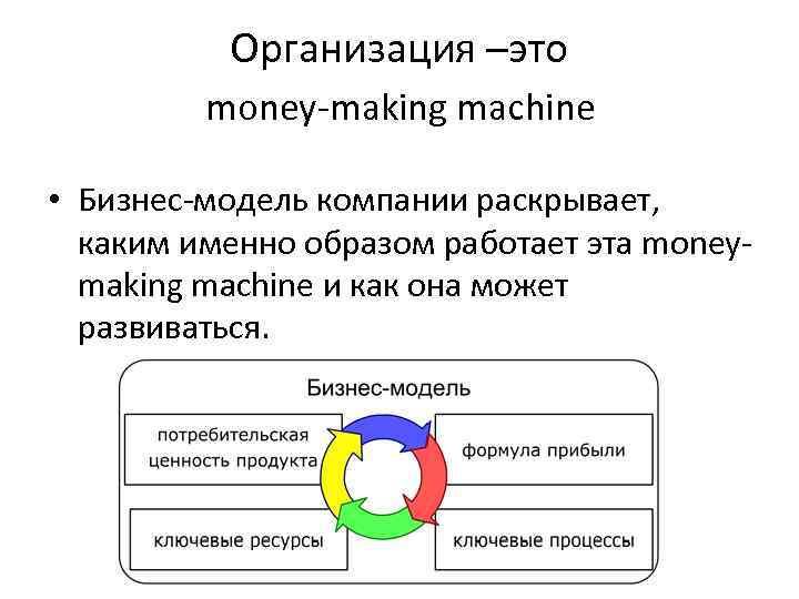 Организация –это money-making machine • Бизнес-модель компании раскрывает, каким именно образом работает эта moneymaking